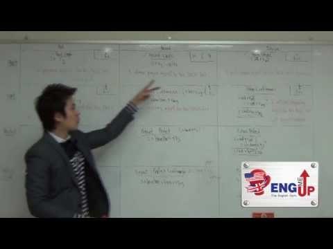 [TU-GET Grammar] พิชิต 12 Tenses ใน 30 นาที ด้วย Equation - Level 2.1 : Usage (Timeline)