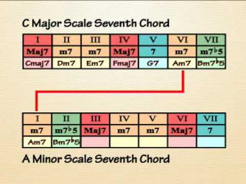 10 Days Music Theory - 23 7th 4 Note Chord in Minor