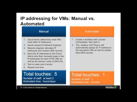 VMware Cloud Adapter - Automated DNS Provisioning & IP