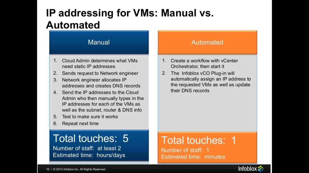 VMware Cloud Adapter - Automated DNS Provisioning & IP Assignment