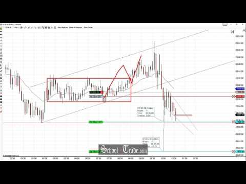 Price Action Trading The Bear Breakout Strength On The E-Mini S&P 500 Futures; SchoolOfTrade.com