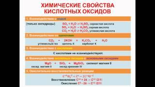 № 47. Неорганическая химия. Тема 6. Неорганические соединения. Часть 6. Свойства кислотных оксидов