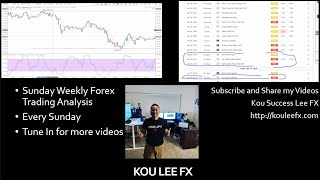 Sunday Weekly Analysis Forex Trading November 11 2018