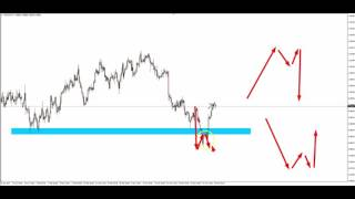 Trading Forex - Trapped Traders® Daily Analysis - Buying USD/CHF