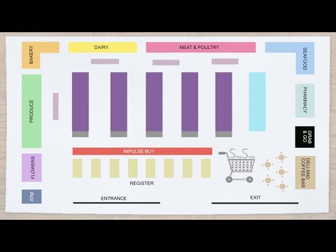 Concept of Retail (Supermarket) Layout