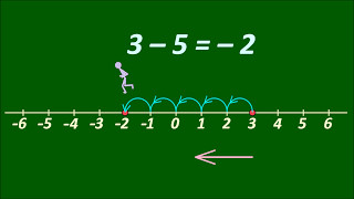 Sčítanie a odčítanie celých čísel 1
