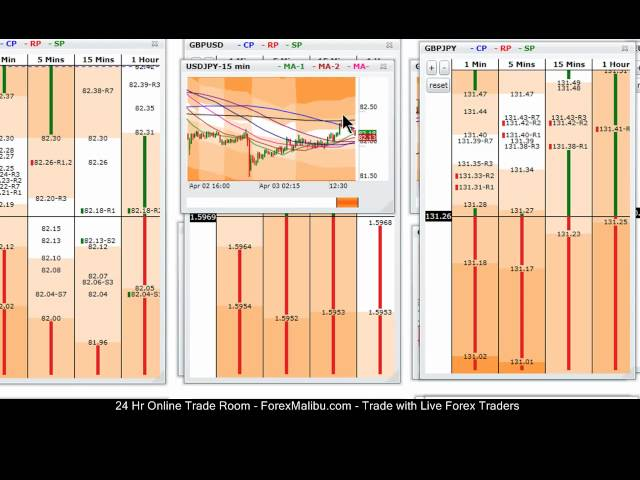 April 3, 2012 Tiger Grids Live Forex Scalping Room – Short Gbp/Usd Trend Trade +10 Pips