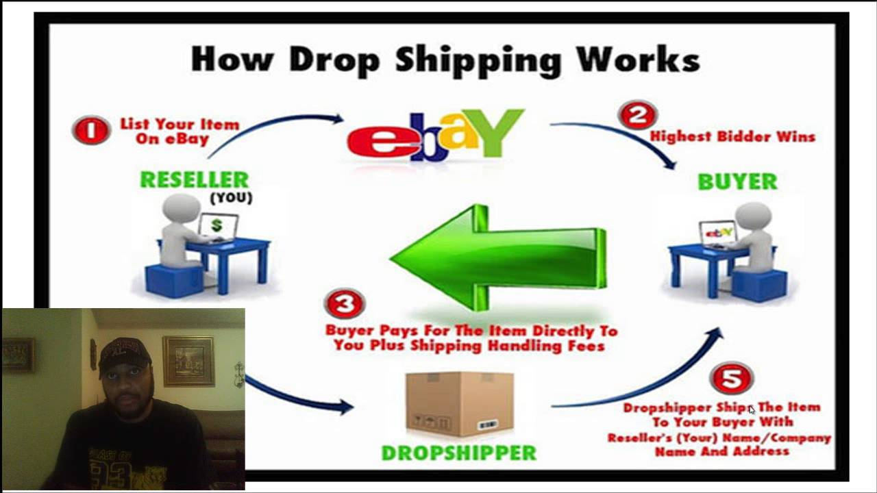 What Is Drop Shipping How To Start Drop Shipping Business Review Amazon Fba Ebay Youtube