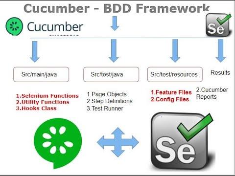 Download Selenium Cucumber Java BDD Framework | Selenium Cucumber Java BDD Tutorial