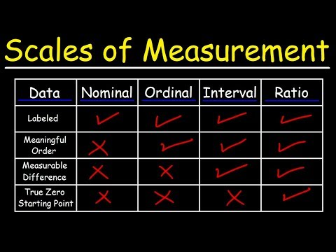 Scales of Measurement – Nominal, Ordinal, Interval, & Ratio Scale Data