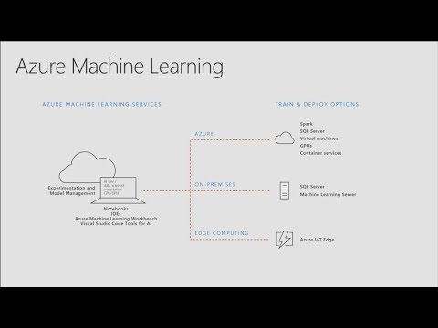 Increase the rate of experimentation with Azure Machine Learning - BRK3319