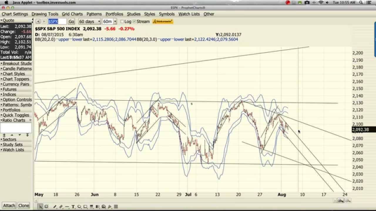 Spx options trading system
