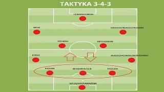 Mundial 2018: analiza taktyki i szans reprezentacji Polski