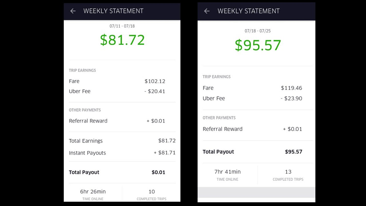 When Do Uber Drivers Get Paid >> How Much Money I Make Driving Part Time With Uber July 2016