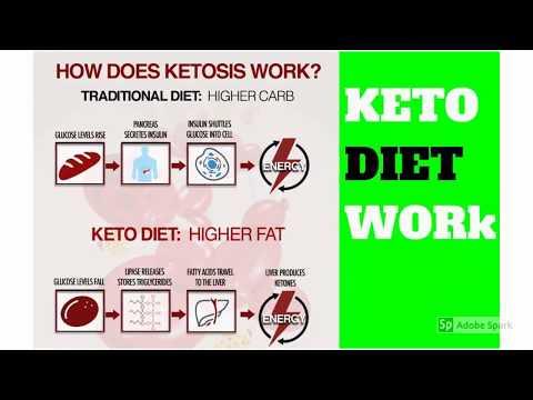 what-is-keto-diet-|-keto-diet-for-beginners-|-how-get-ketosis-#keto