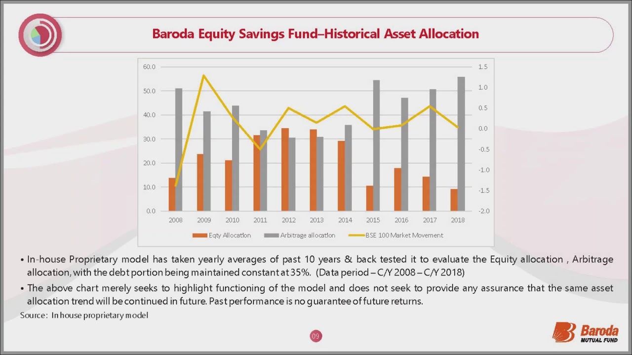 Home | Welcome to Baroda Mutual Fund