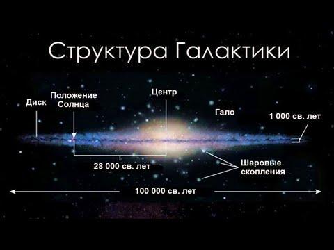 Галактика Млечный Путь (рассказывает астроном Илгонис Вилкс)