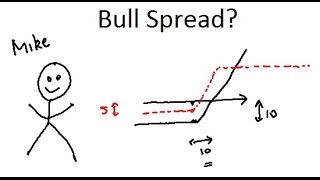 High Profits from Option Trading!