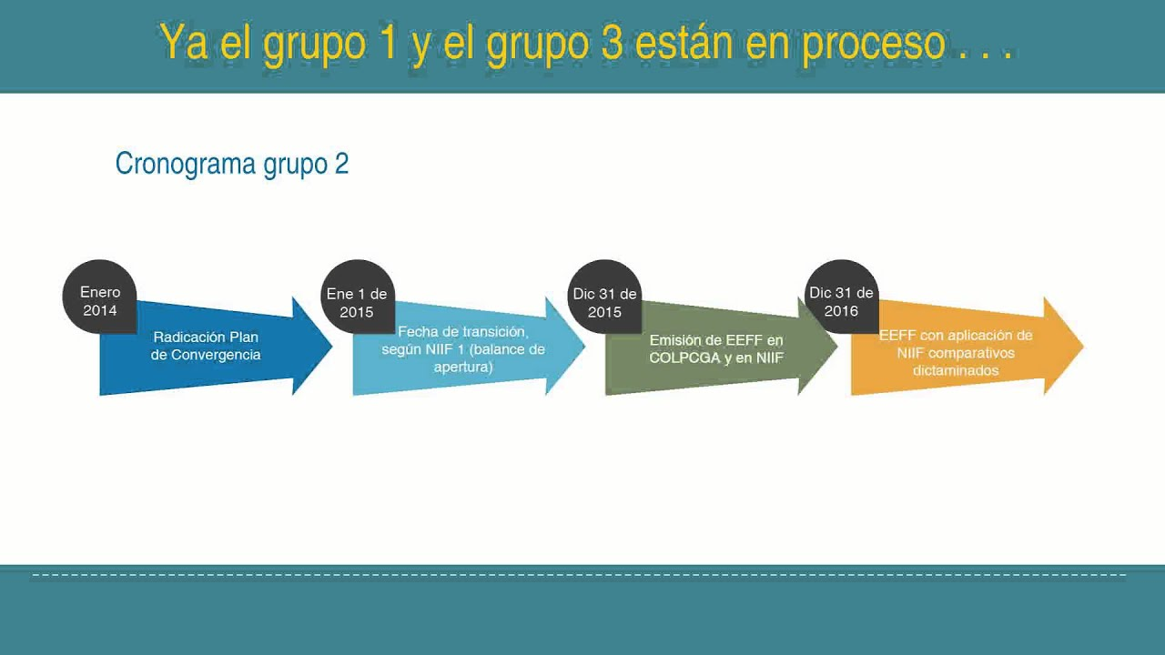 Normas Internacionales De Contabilidad Y De Información Financiera Niif