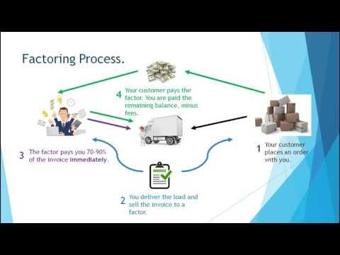 Invoice Factoring 101