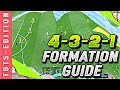 FIFA 20 | *NEW* IMPROVED 4-3-2-1 CUSTOM TACTICS/ INSTRUCTIONS! | HOW TO USE THE 4-3-2-1 DURING TOTS!