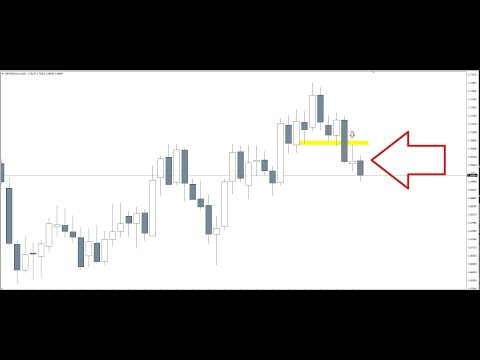 Naked Forex: Hacking The 📈Trend With These🤑 Candle Clues
