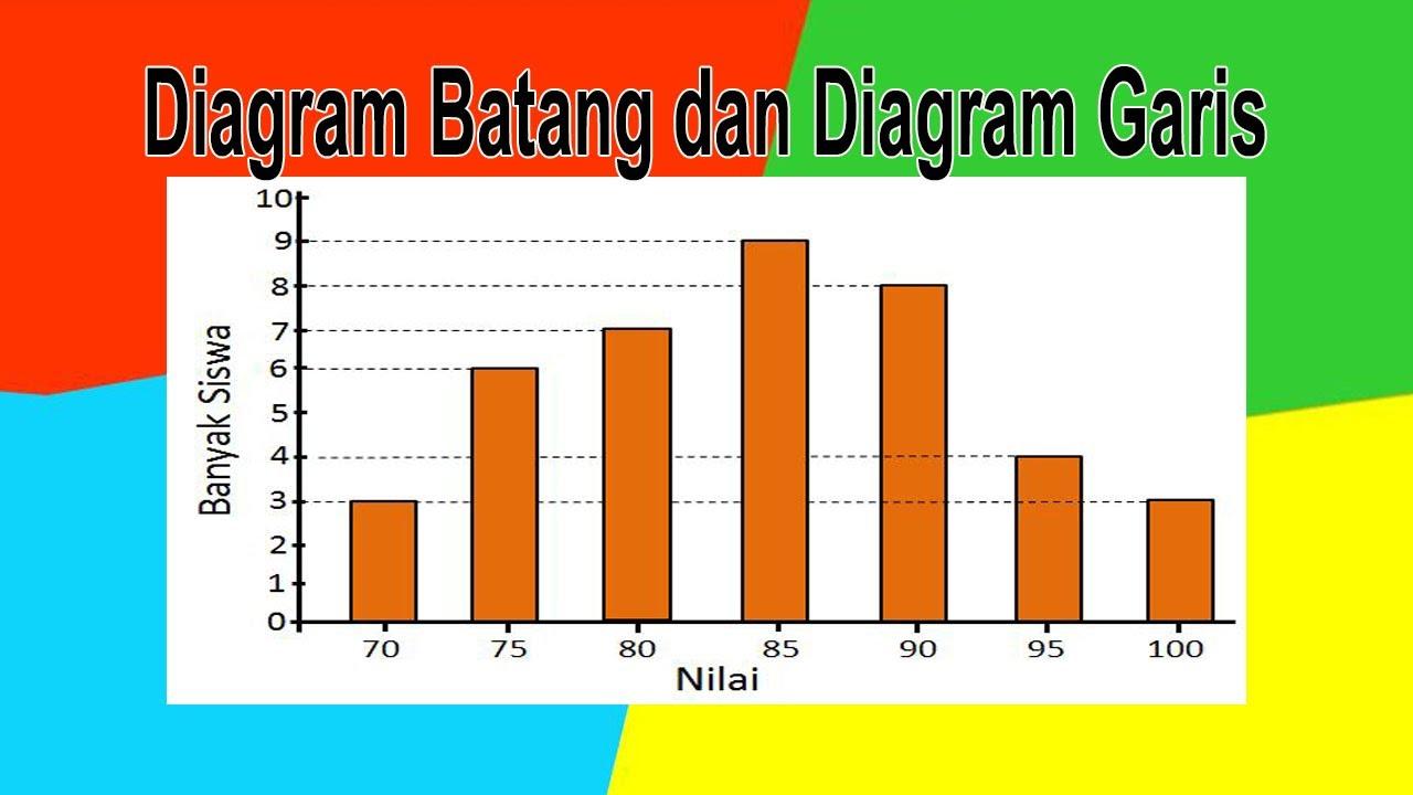 Diagram Batang dan Diagram Garis - YouTube
