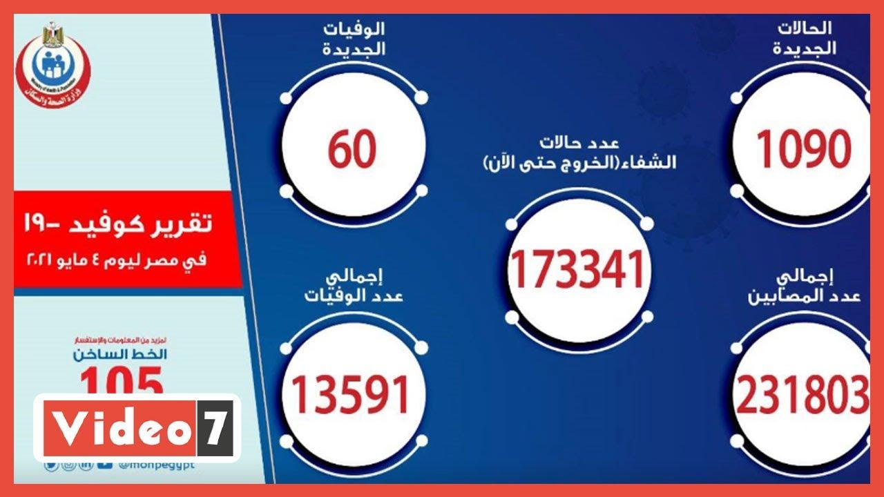 عااااجل ?.. مصر تسجل أعلى نسبة إصابات يومية بكورونا في الموجة الثالثة للجائحة  - نشر قبل 24 ساعة