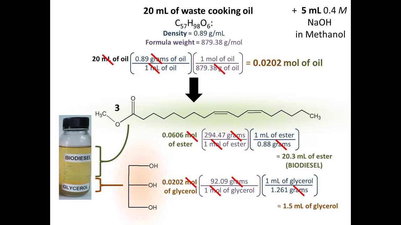 biodiesel synthesis
