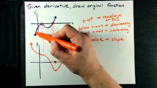 Draw the Function given Graph of Derivative