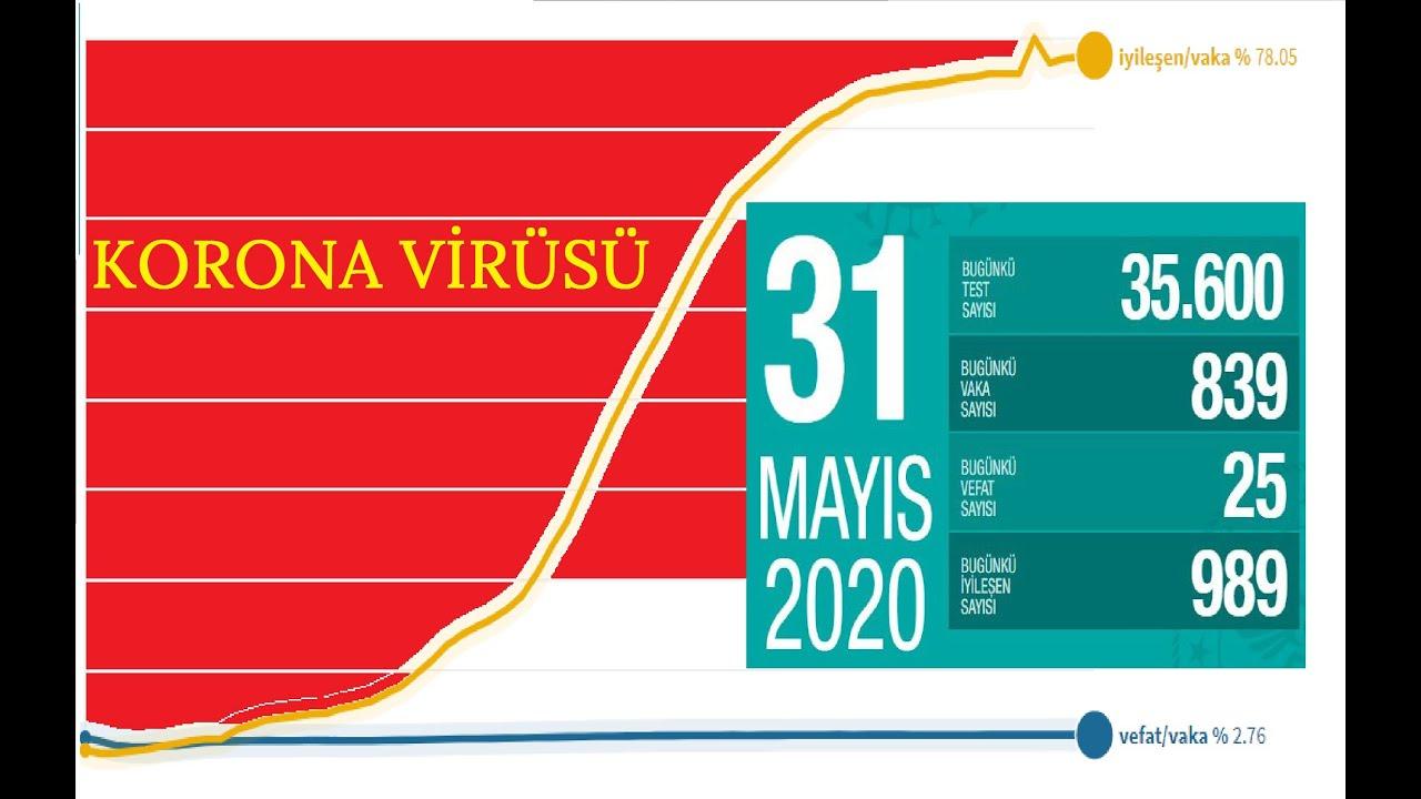 31 MAYIS KORONA VAKA VE IYILESEN #fahrettinkoca#karantina#karantinagünleri#banayaklaşma#sondakika