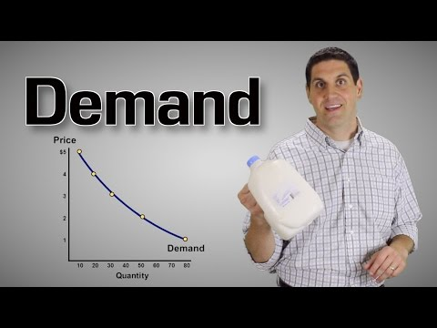 Demand and Supply Explained- Macro Topic 1.4 (Micro Topic 2.1)