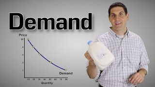 Demand and Supply Explained- Econ 2.1