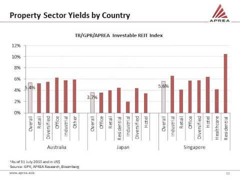 Performance Characteristics of Asia Pacific's REIT Markets