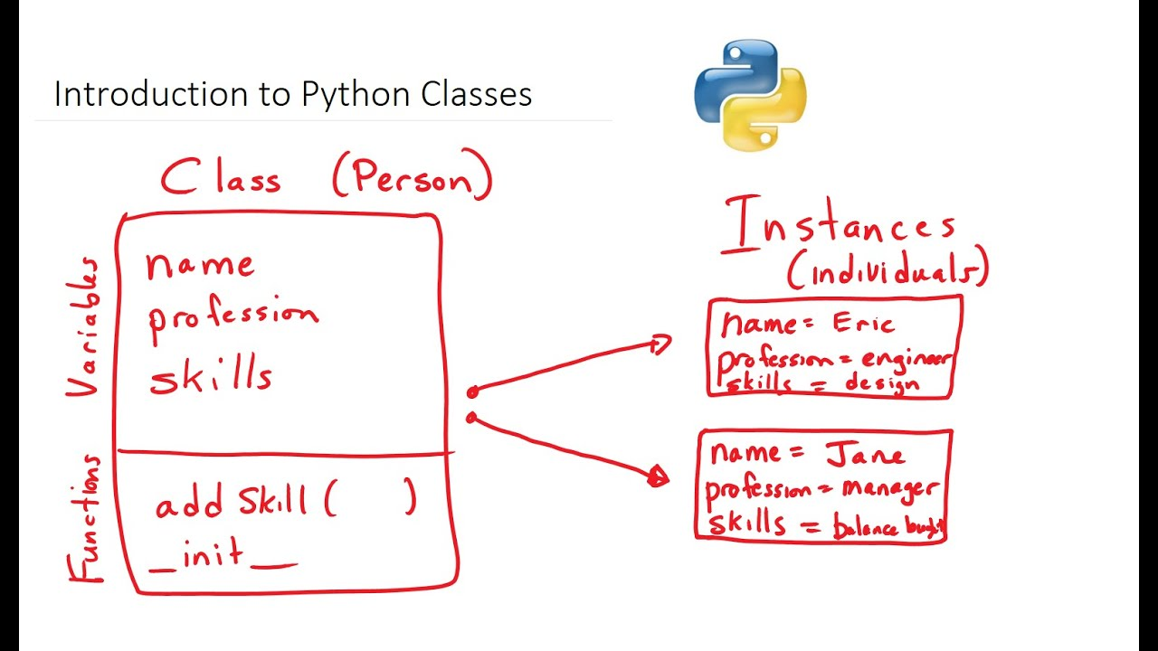 Introduction to Python Classes