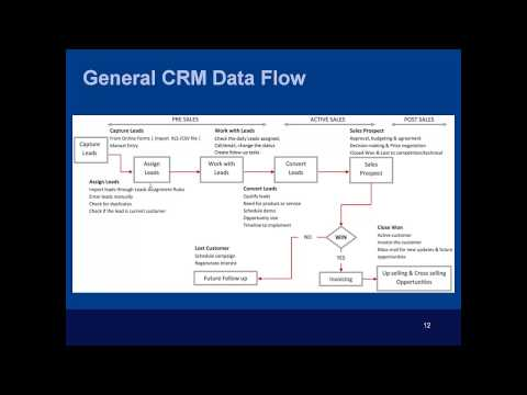 SalesForce CRM Training - General Overview