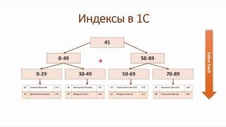 Регламентные операции с индексами в MS SQL Server (Скрипты для SQL-Server - Часть 2)