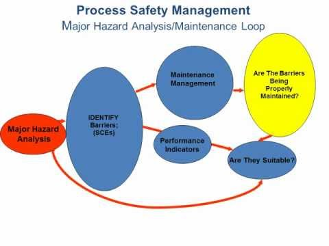 Safety design for offshore oil and gas facilities