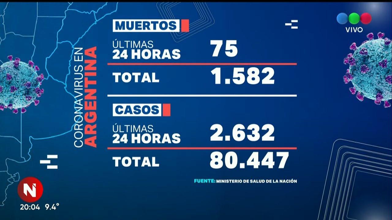 Coronavirus en Argentina: ya son 1.582 muertos y 80.447 infectados - Telefe Noticias
