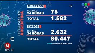 Coronavirus en Argentina: ya son 1.582 muertos y 80.447 infectados