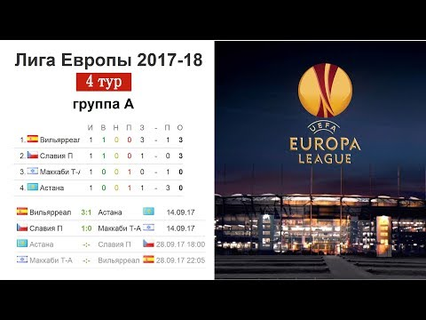Футбол. Лига Европы 2017/2018. Результаты 4 тура, расписание и турнирная таблица.