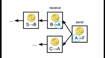 Mix – How Bitcoin Works Under the Hood