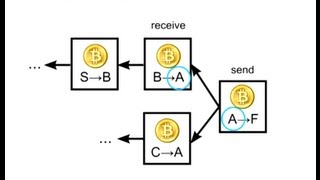 How Bitcoin Works Under the Hood(, 2013-07-15T03:21:23.000Z)