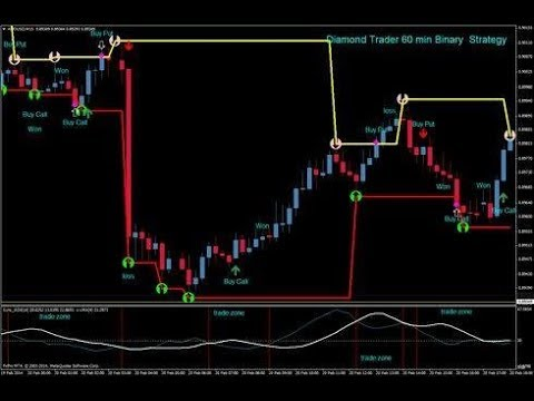 Trading with auto binary options robot reviews