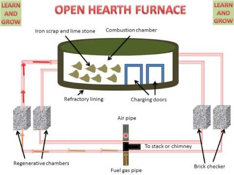 OPEN HEARTH FURNACE (OPEN HEARTH PROCESS) ! LEARN AND GROW