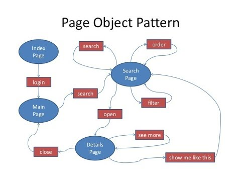 Page Object Model (POM) Design With Selenium