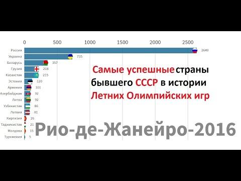Самые успешные страны бывшего СССР на Летних Олимпийских играх