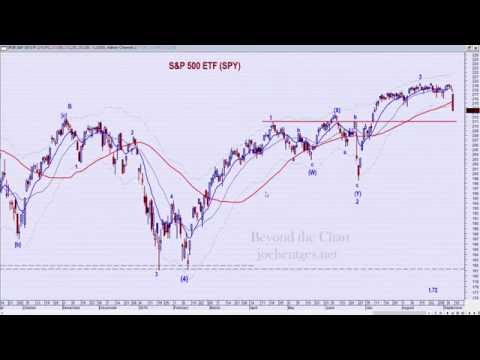 Technical Analysis of Stock Market | Weaker Than Post-Brexit