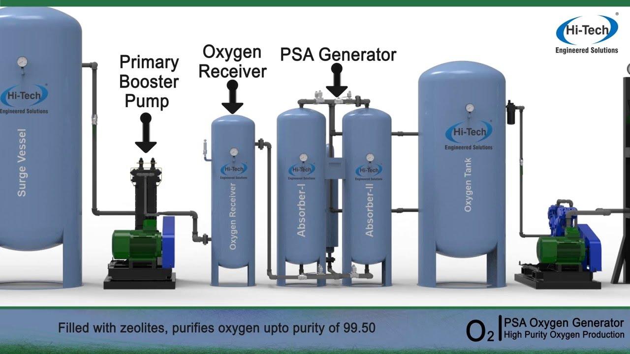 High Purity Oxygen Generator