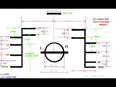 Download Plimsoll Line full Explanation   Load Line for ship   Lylord's Register marking why??